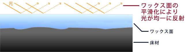 ワックス面の平滑化により光が均一に反射